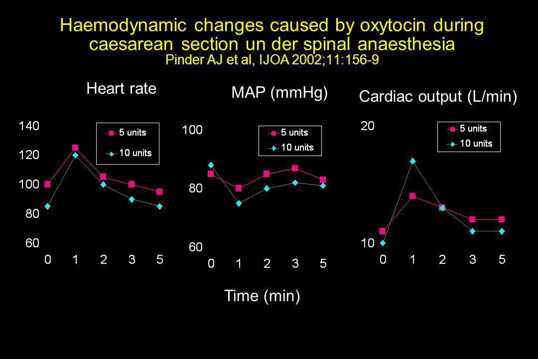 Cardiac output (L/min)