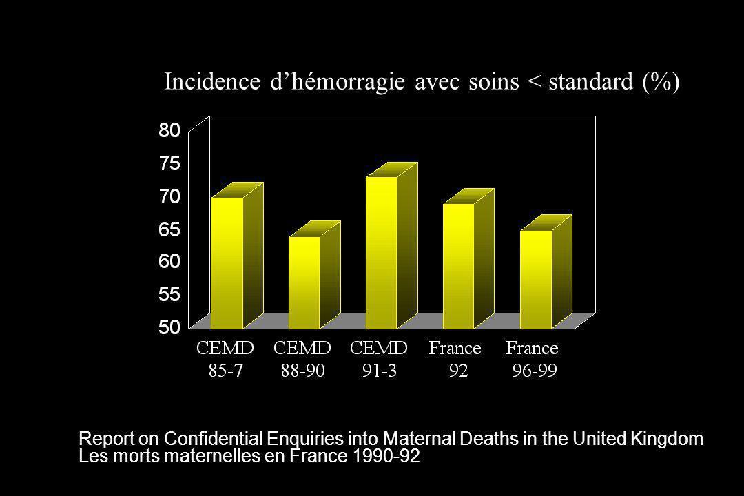 Incidence d'hémorragie avec soins < standard (%)