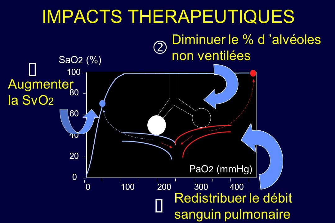 IMPACTS THERAPEUTIQUES
