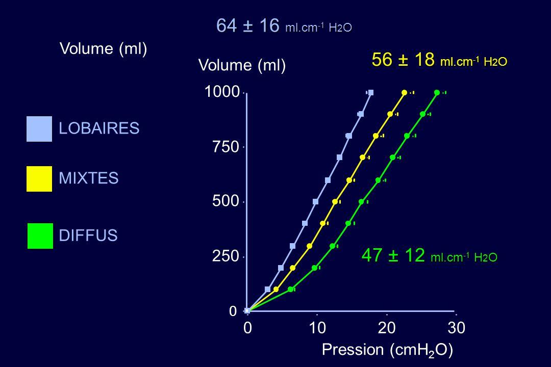 64 ± 16 ml.cm-1 H2O 56 ± 18 ml.cm-1 H2O 47 ± 12 ml.cm-1 H2O