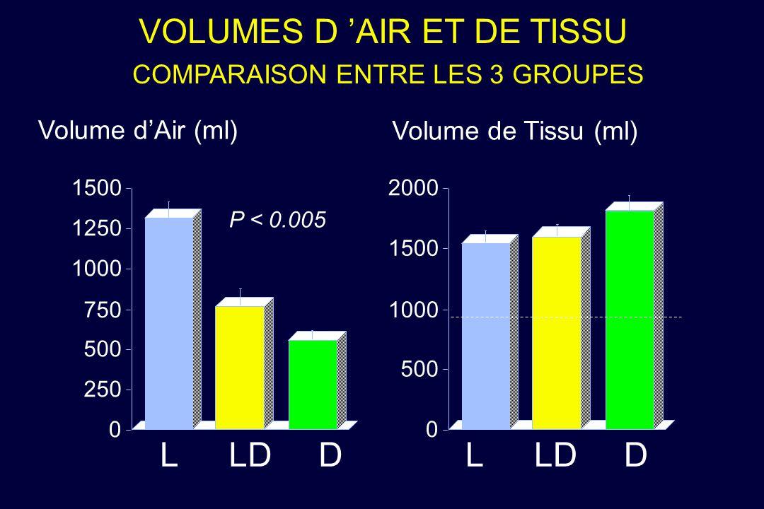 VOLUMES D 'AIR ET DE TISSU COMPARAISON ENTRE LES 3 GROUPES