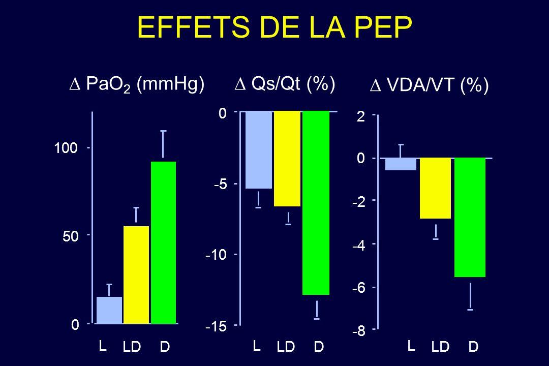 EFFETS DE LA PEP D PaO2 (mmHg) D Qs/Qt (%) D VDA/VT (%) 2 100 -5 -2 50