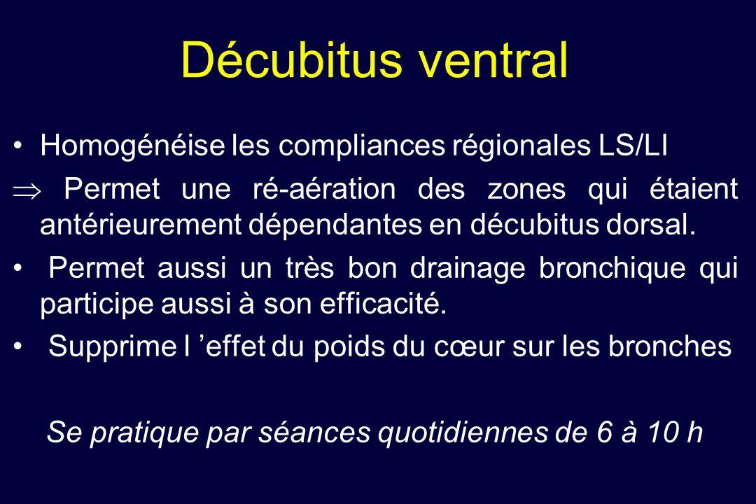 Décubitus ventral • Homogénéise les compliances régionales LS/LI