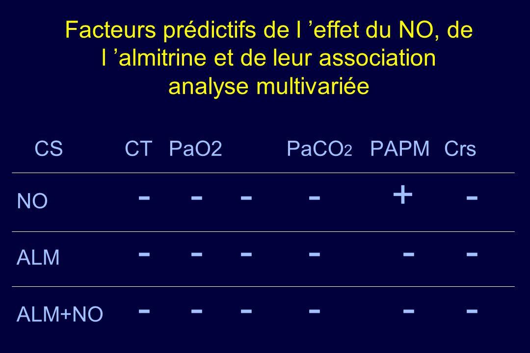Facteurs prédictifs de l 'effet du NO, de l 'almitrine et de leur association analyse multivariée