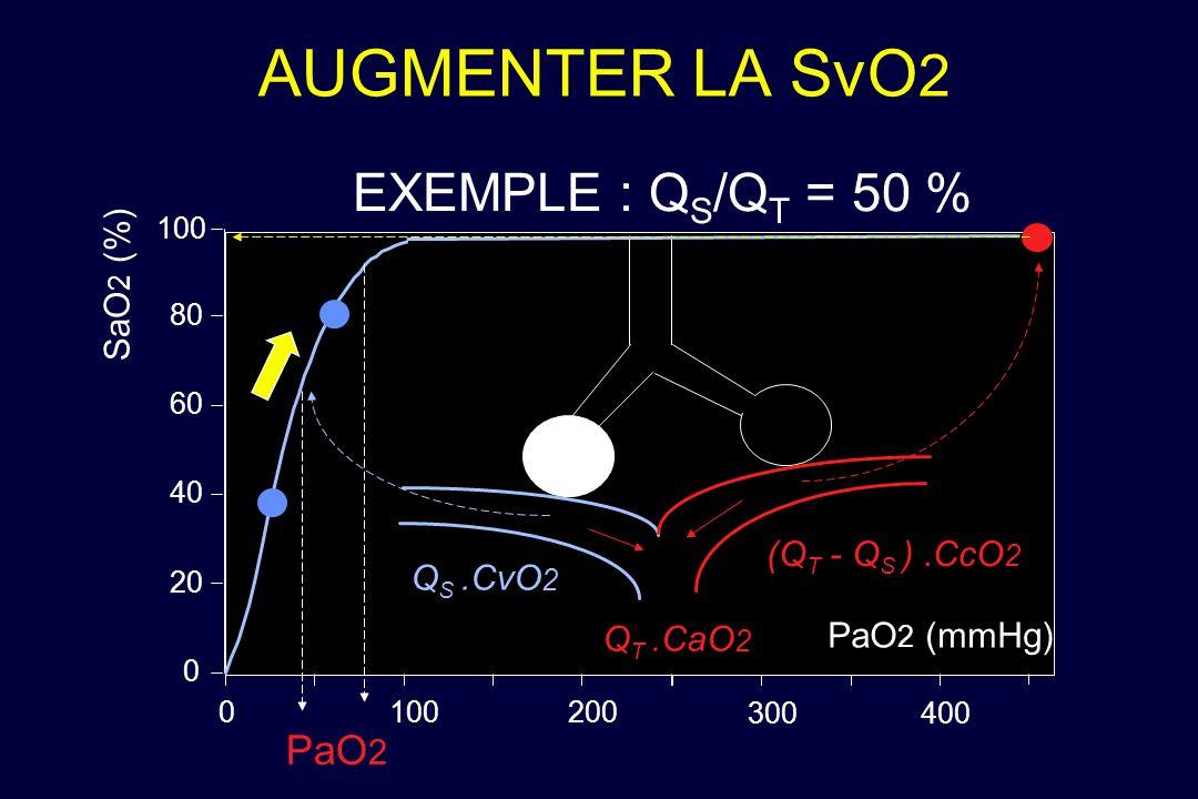 AUGMENTER LA SvO2 EXEMPLE : QS/QT = 50 % PaO2 SaO2 (%)