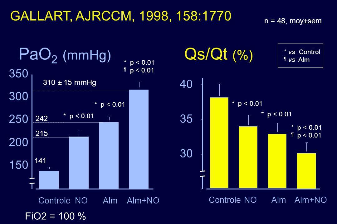 PaO2 (mmHg) Qs/Qt (%) GALLART, AJRCCM, 1998, 158:1770 350 40 300 250
