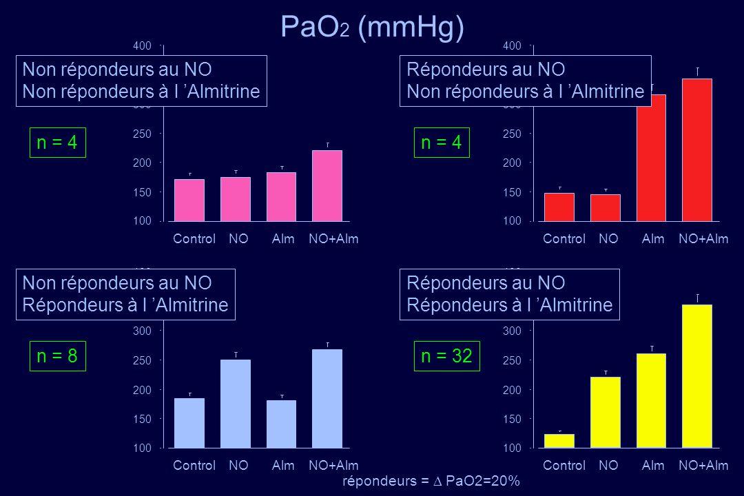 PaO2 (mmHg) n = 4 Non répondeurs au NO Non répondeurs à l 'Almitrine