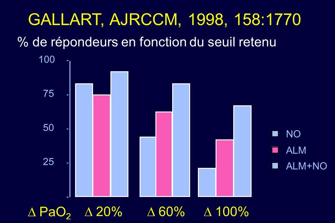 GALLART, AJRCCM, 1998, 158:1770 % de répondeurs en fonction du seuil retenu. 100. 75. 50. NO. ALM.