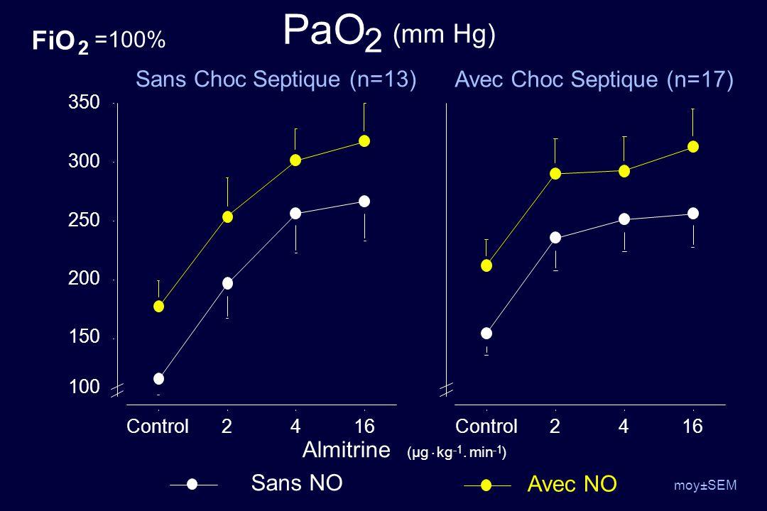 PaO 2 (mm Hg) FiO =100% Sans Choc Septique (n=13)