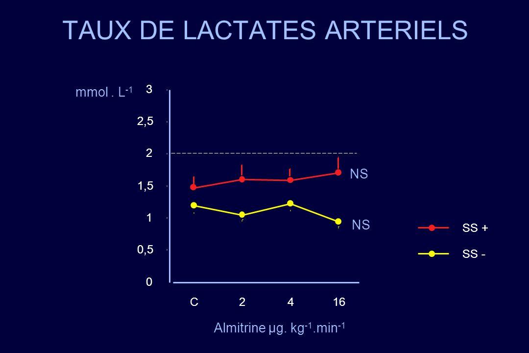 TAUX DE LACTATES ARTERIELS