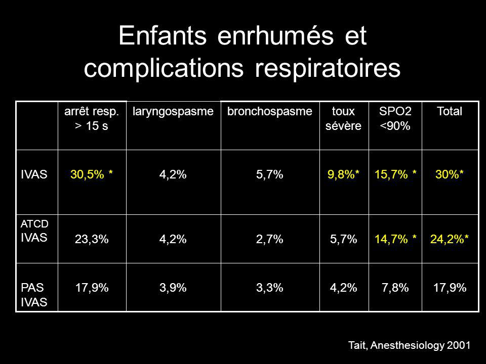 Enfants enrhumés et complications respiratoires