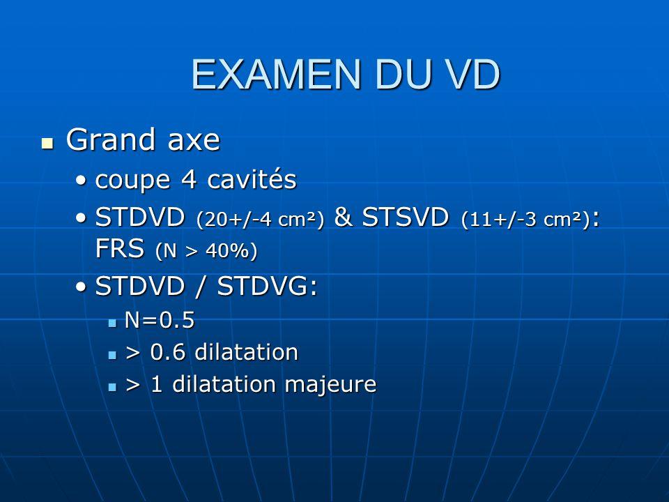 EXAMEN DU VD Grand axe coupe 4 cavités