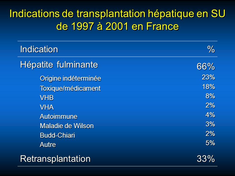 Indications de transplantation hépatique en SU de 1997 à 2001 en France