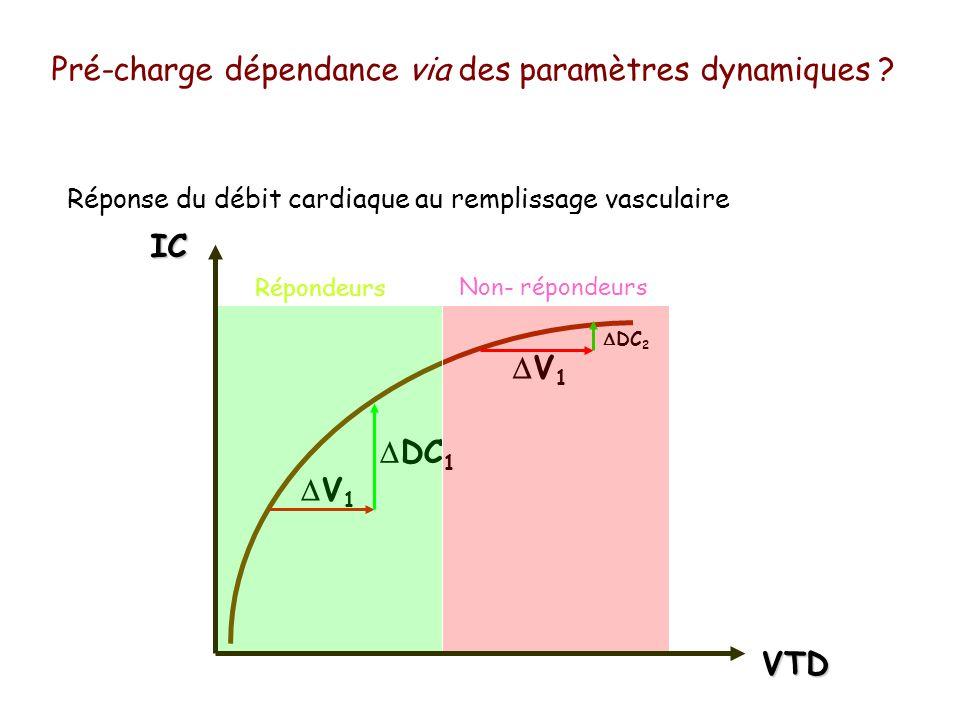 Pré-charge dépendance via des paramètres dynamiques