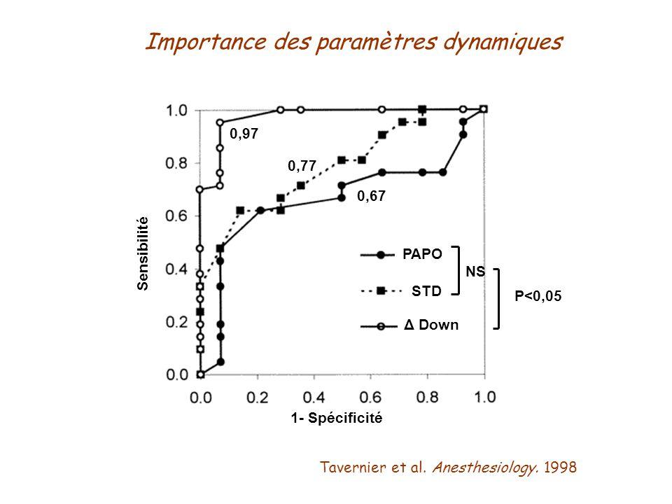Tavernier et al. Anesthesiology. 1998