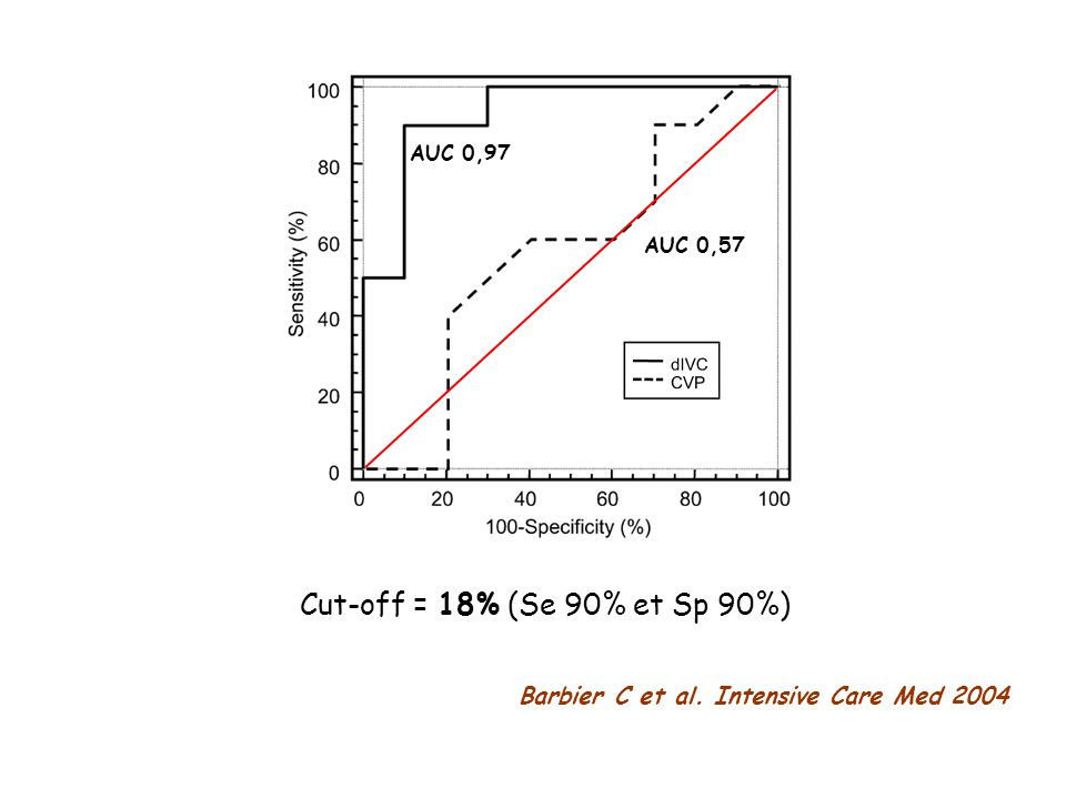 AUC 0,97 AUC 0,57 Cut-off = 18% (Se 90% et Sp 90%) Barbier C et al. Intensive Care Med 2004