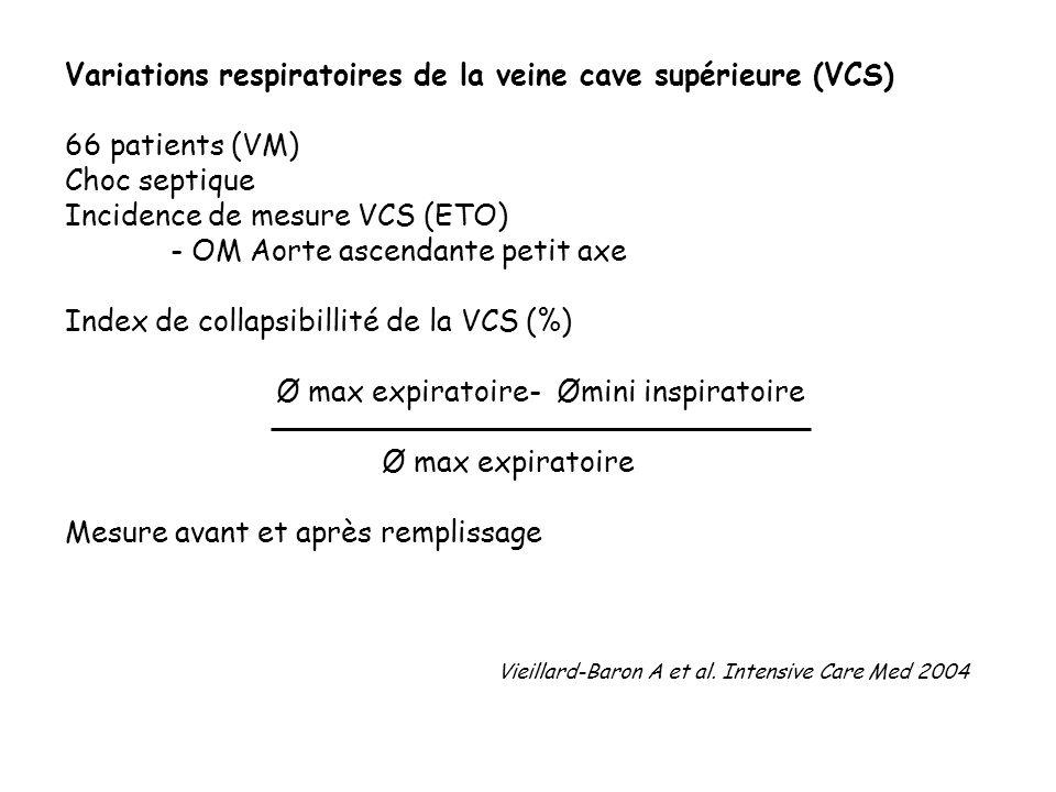 Variations respiratoires de la veine cave supérieure (VCS)