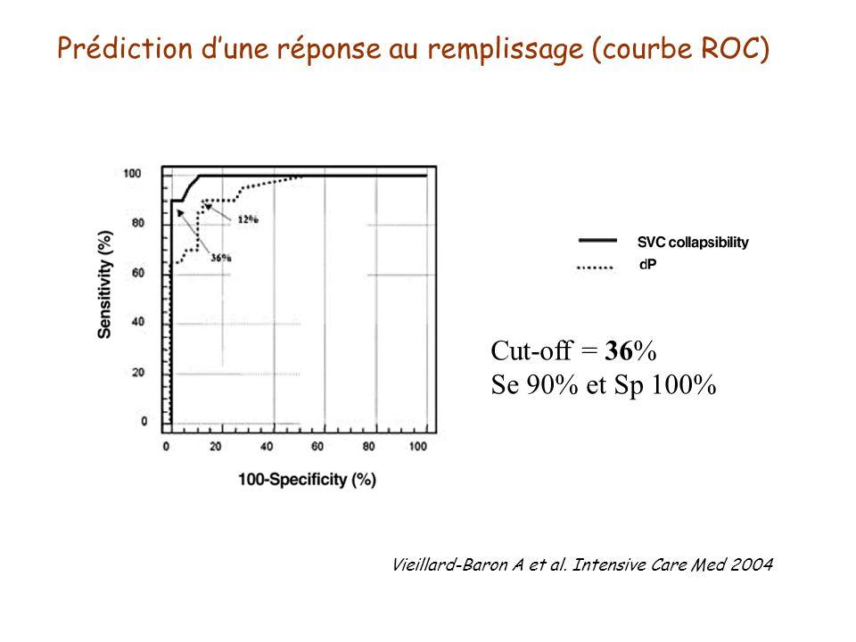 Prédiction d'une réponse au remplissage (courbe ROC)