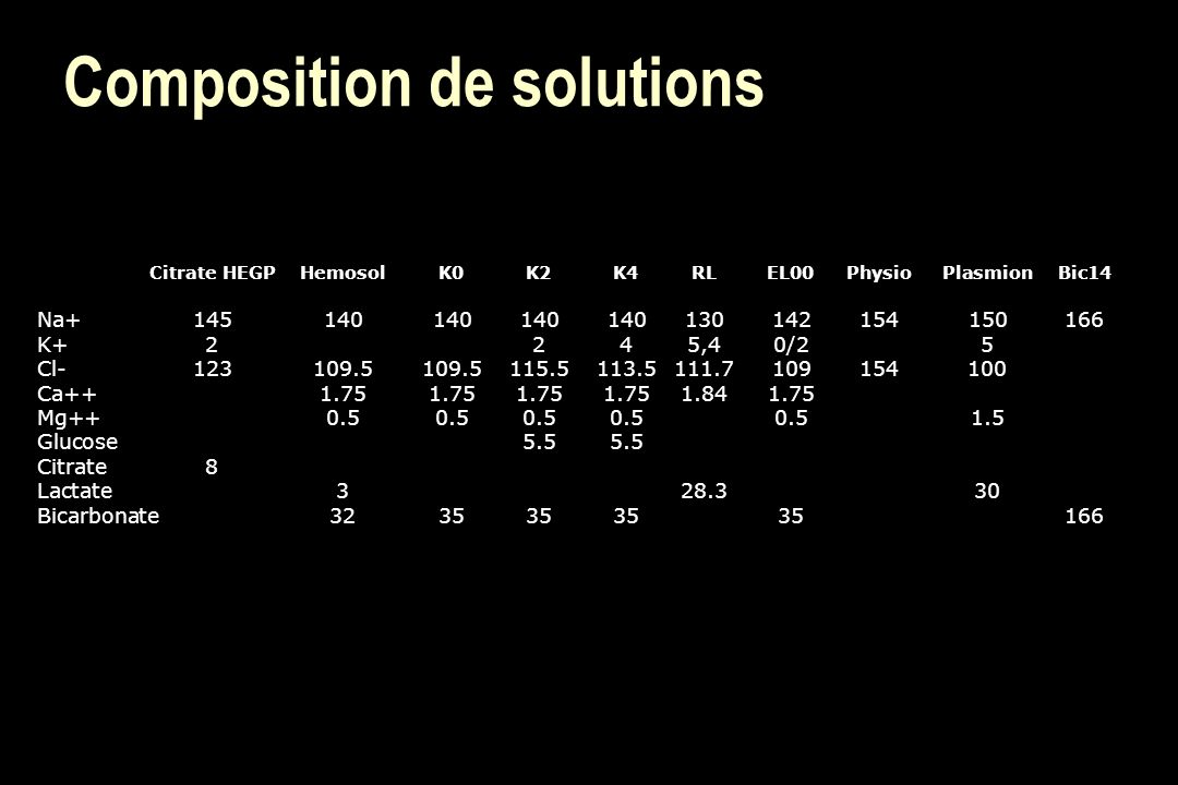Composition de solutions