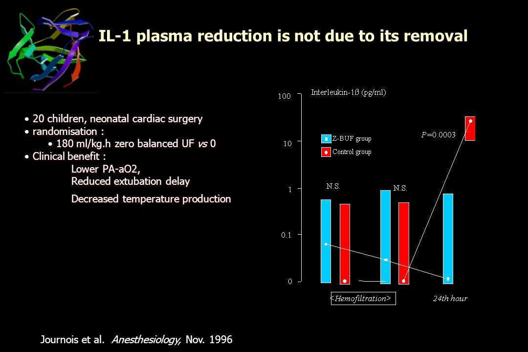 IL-1 plasma reduction is not due to its removal