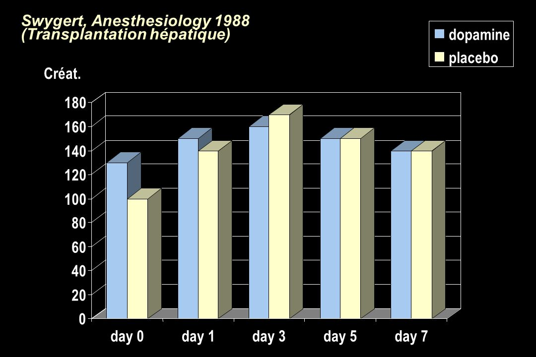 Swygert, Anesthesiology 1988 (Transplantation hépatique)