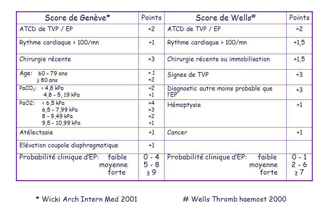 Score de Genève* Score de Wells# Points
