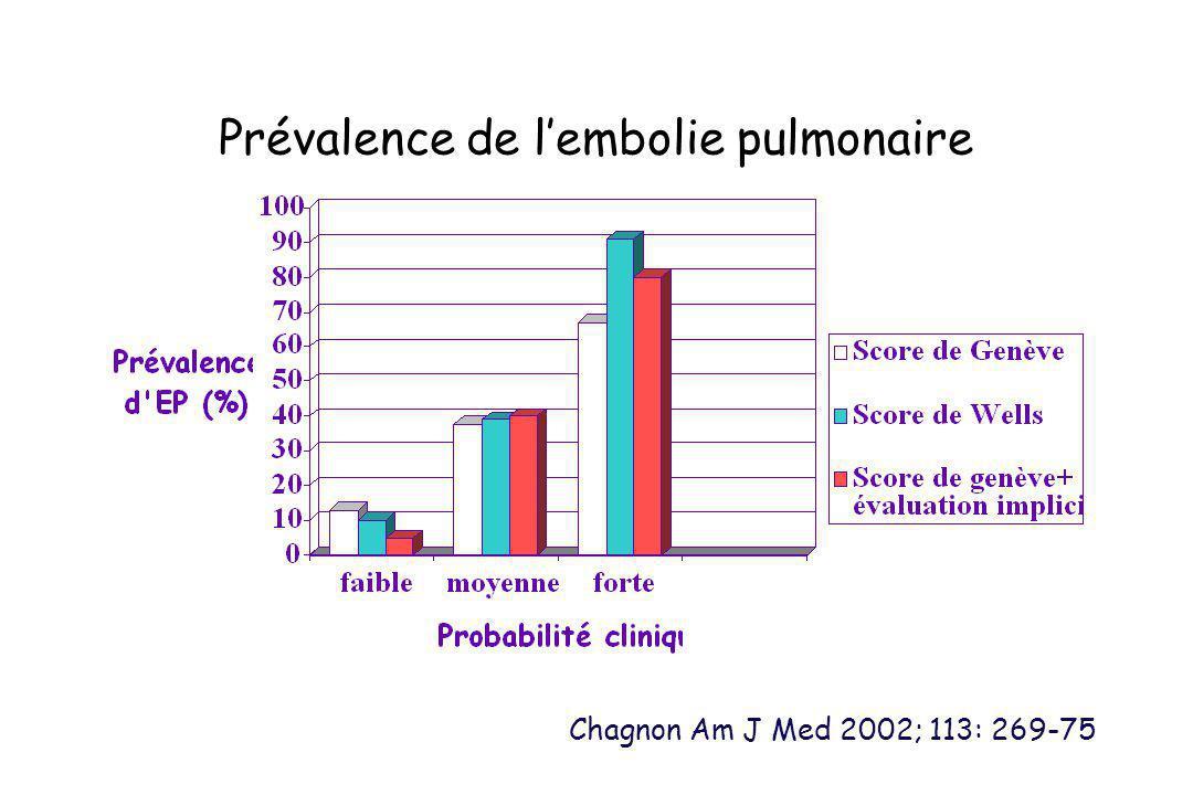 Prévalence de l'embolie pulmonaire