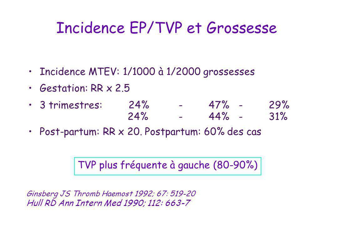 Incidence EP/TVP et Grossesse