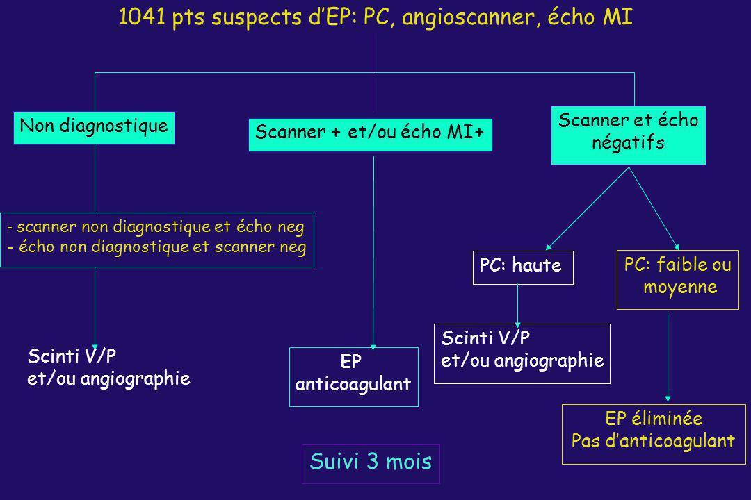 1041 pts suspects d'EP: PC, angioscanner, écho MI