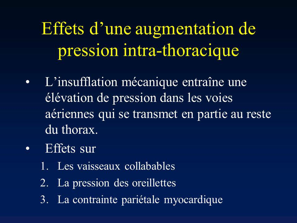 Effets d'une augmentation de pression intra-thoracique
