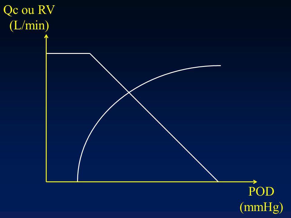 Qc ou RV (L/min) POD (mmHg)