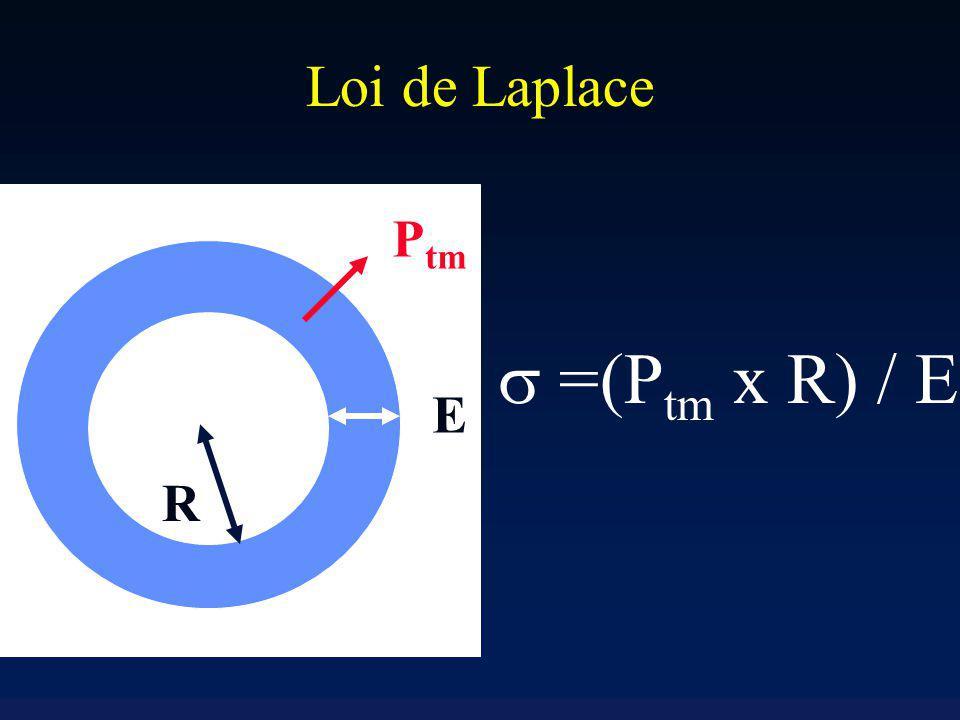 Loi de Laplace Ptm  =(Ptm x R) / E E R