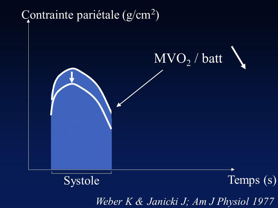 M V O / batt Contrainte pariétale (g/cm ) Systole Temps (s) Weber K &