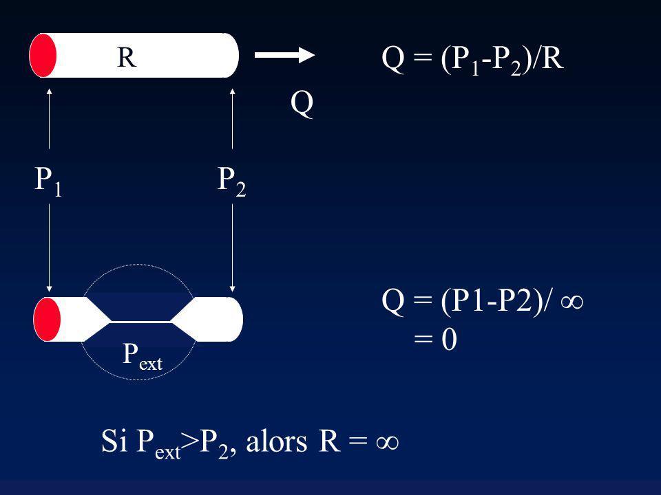 Q P2 P1 Q = (P1-P2)/R Si Pext>P2, alors R =  Q = (P1-P2)/  = 0 R