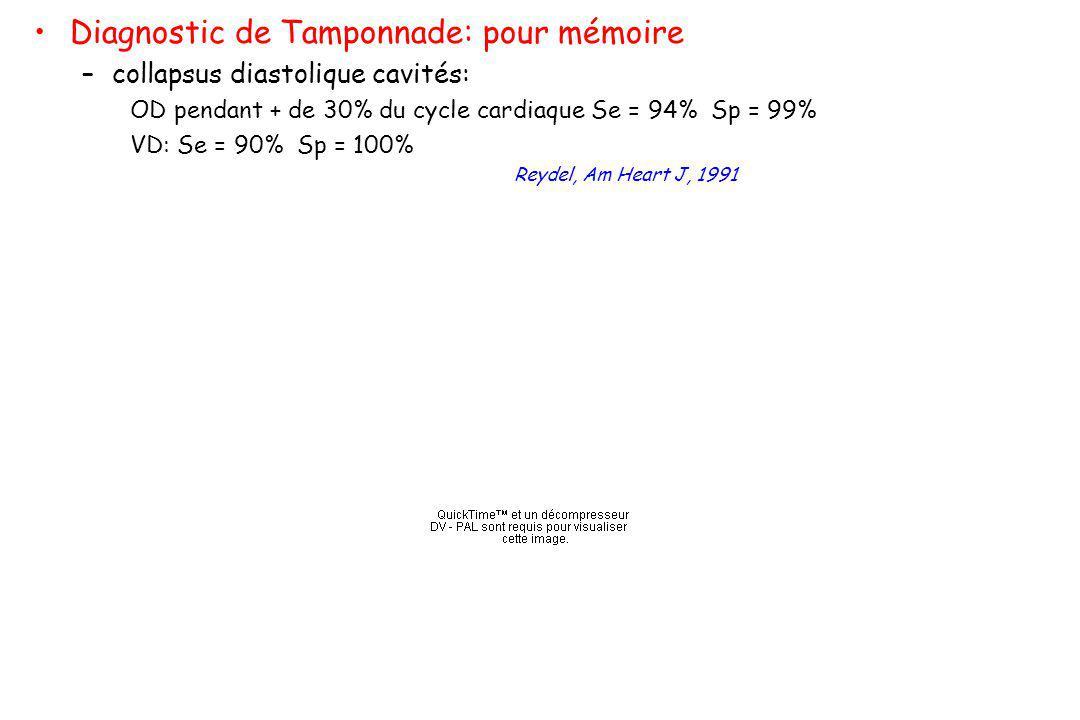 Diagnostic de Tamponnade: pour mémoire