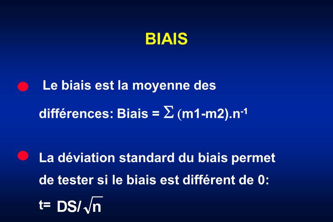 BIAIS Le biais est la moyenne des différences: Biais = S (m1-m2).n-1