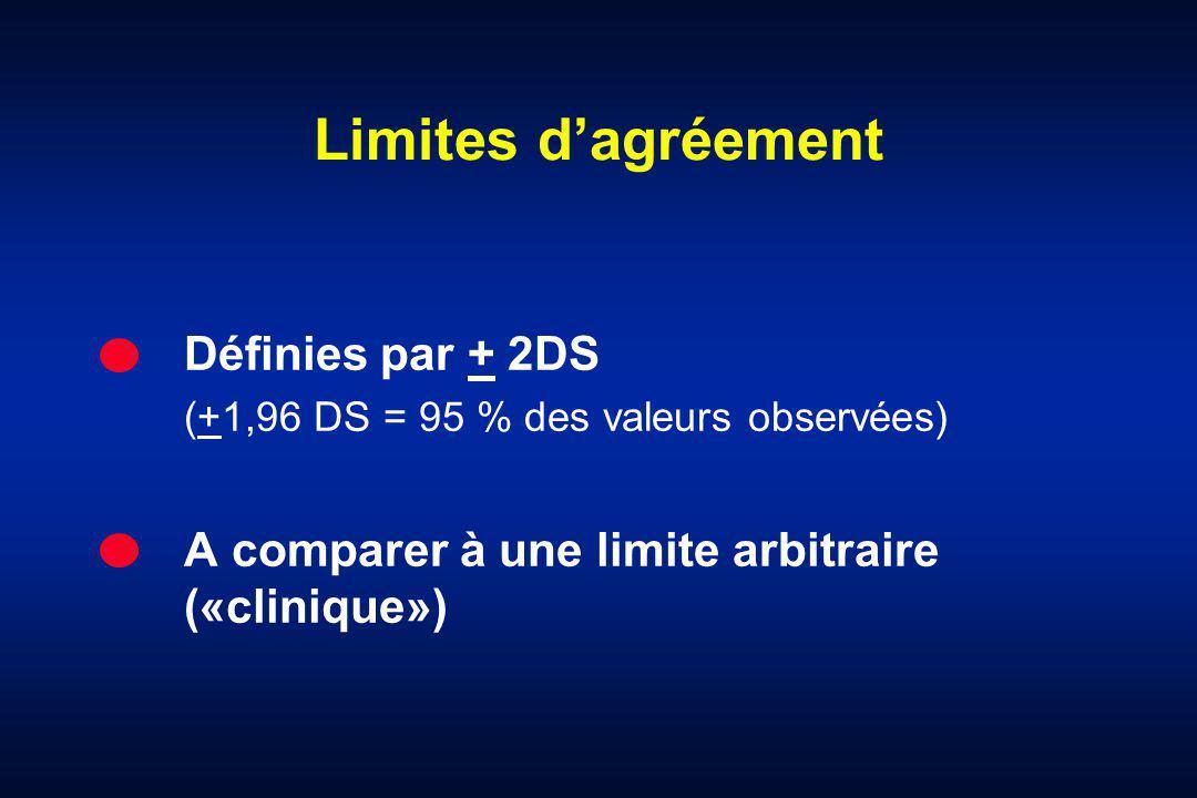 Limites d'agréement Définies par + 2DS