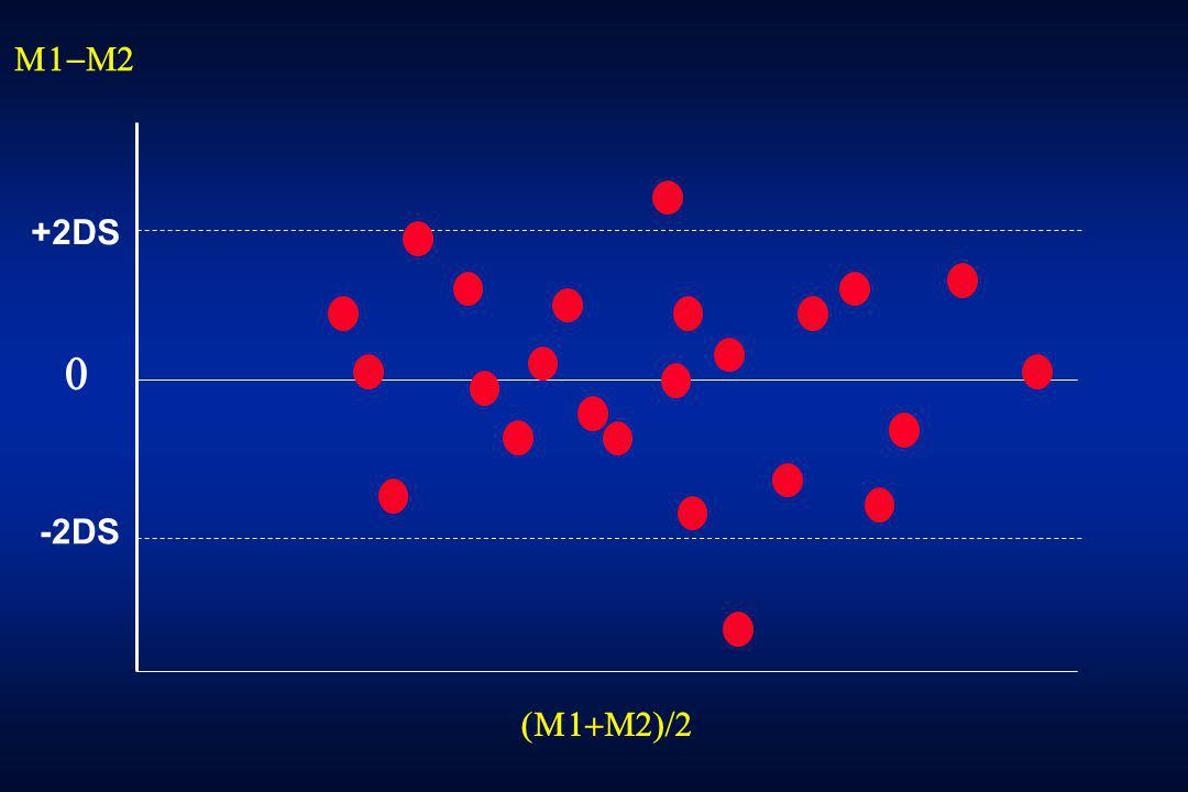 M1-M2 +2DS -2DS (M1+M2)/2