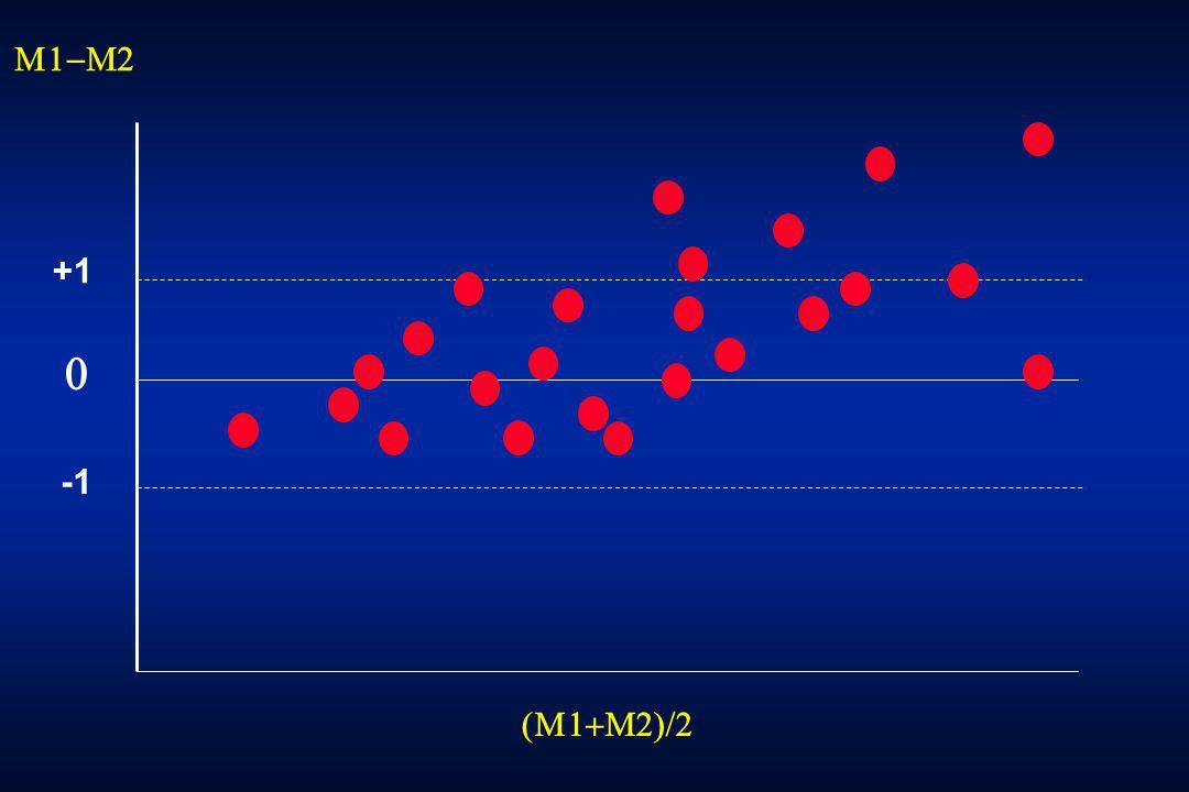 M1-M2 +1 -1 (M1+M2)/2