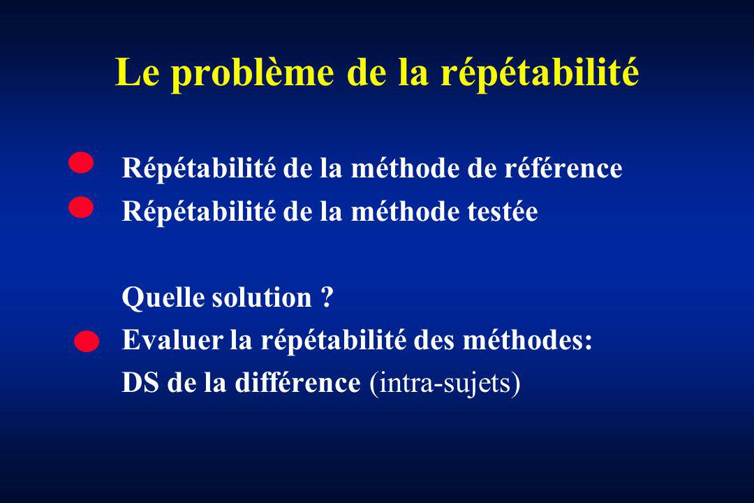 Le problème de la répétabilité