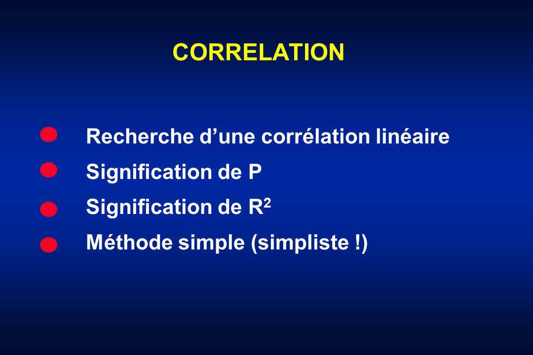 CORRELATION Recherche d'une corrélation linéaire Signification de P