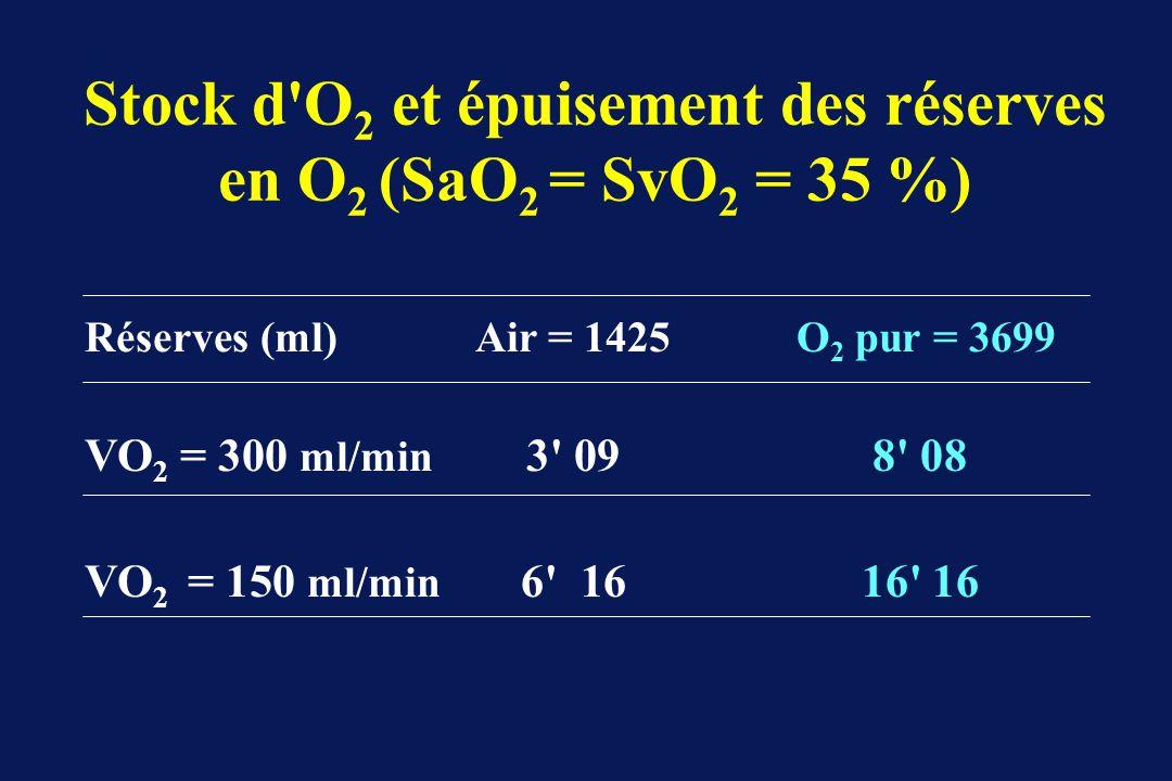 Stock d O2 et épuisement des réserves en O2 (SaO2 = SvO2 = 35 %)
