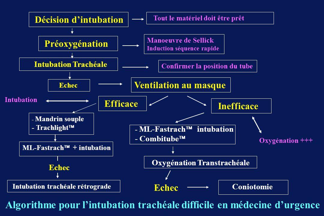 Ventilation au masque - Combitube Oxygénation Transtrachéale