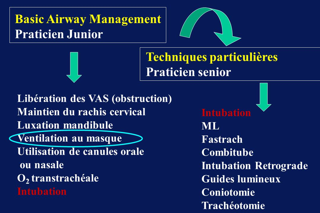 Basic Airway Management Praticien Junior