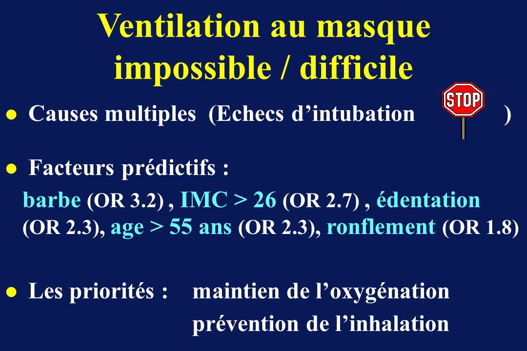 Ventilation au masque impossible / difficile
