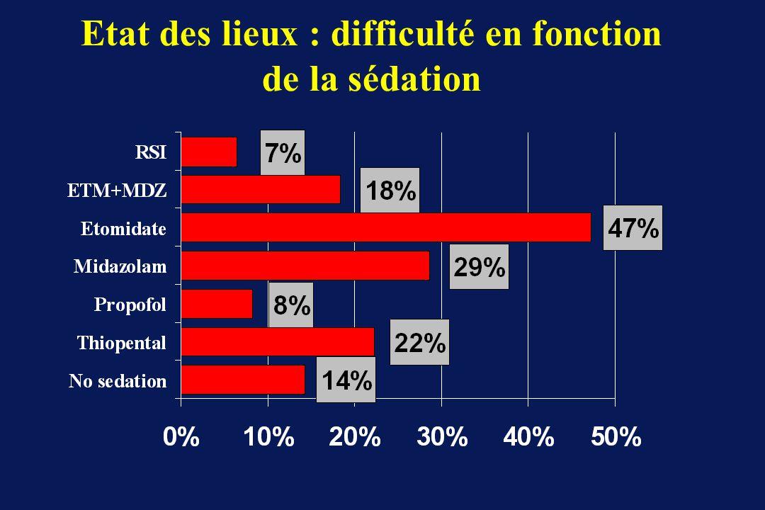 Etat des lieux : difficulté en fonction de la sédation