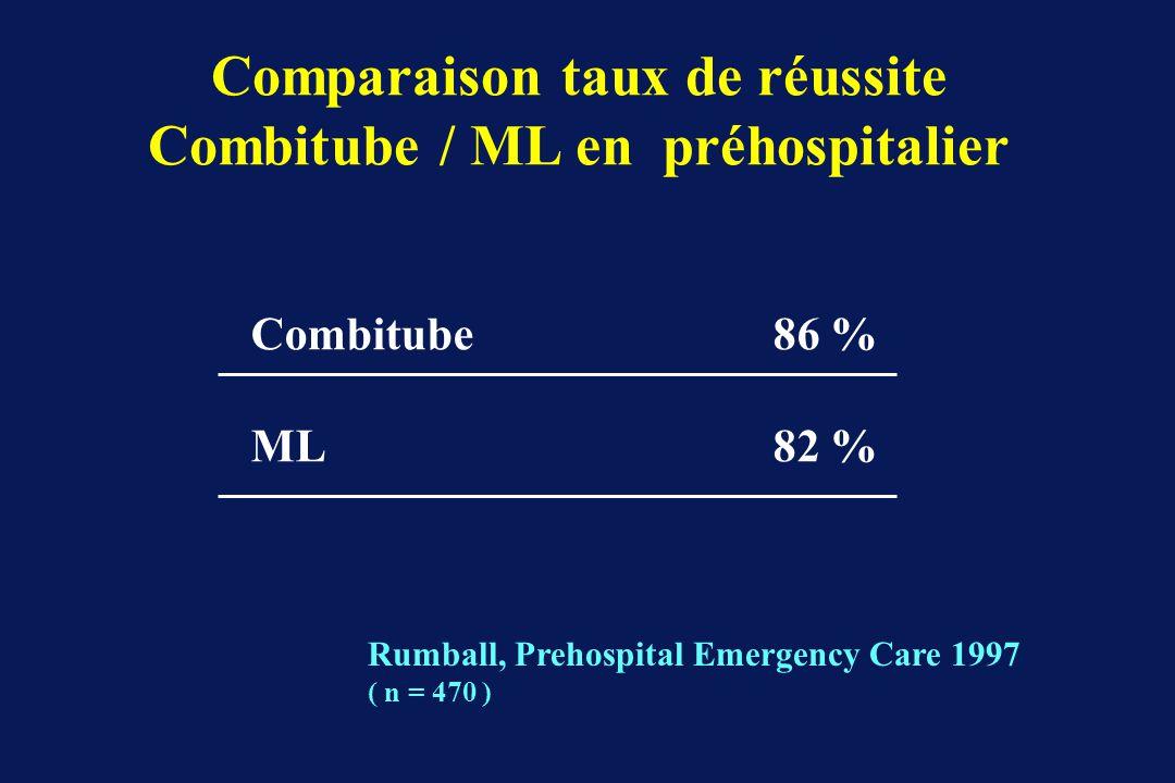 Comparaison taux de réussite Combitube / ML en préhospitalier