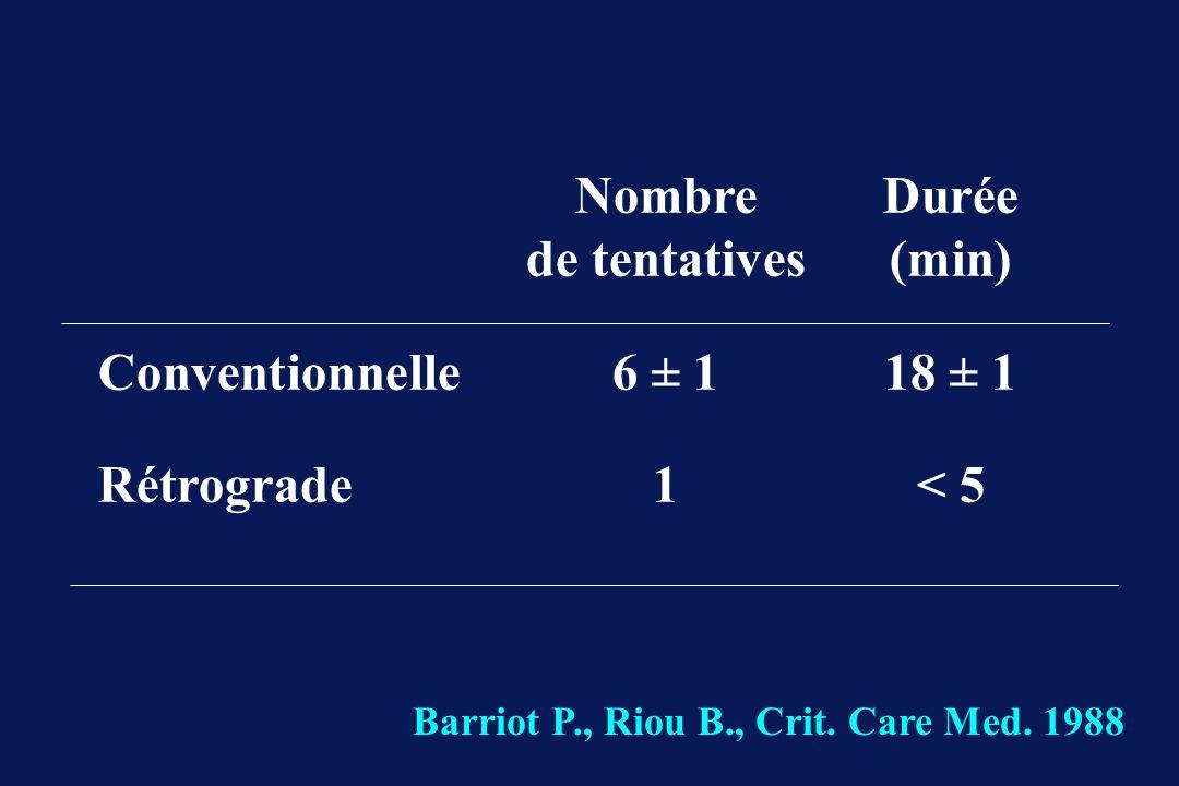 Nombre Durée de tentatives (min) Conventionnelle 6 ± 1 18 ± 1
