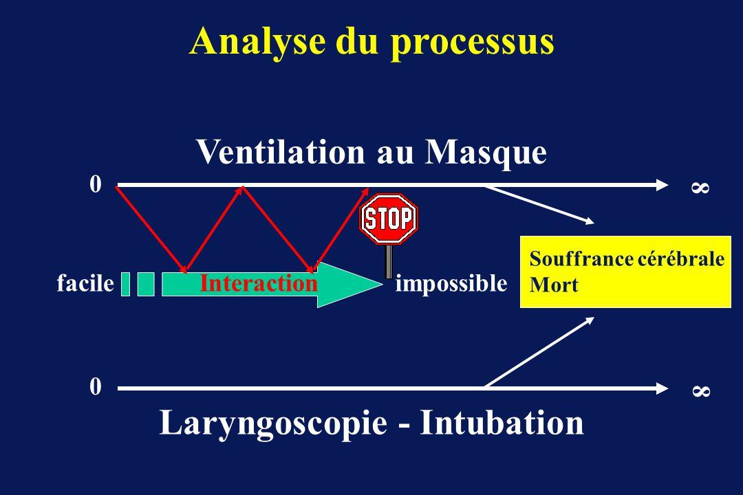 Laryngoscopie - Intubation
