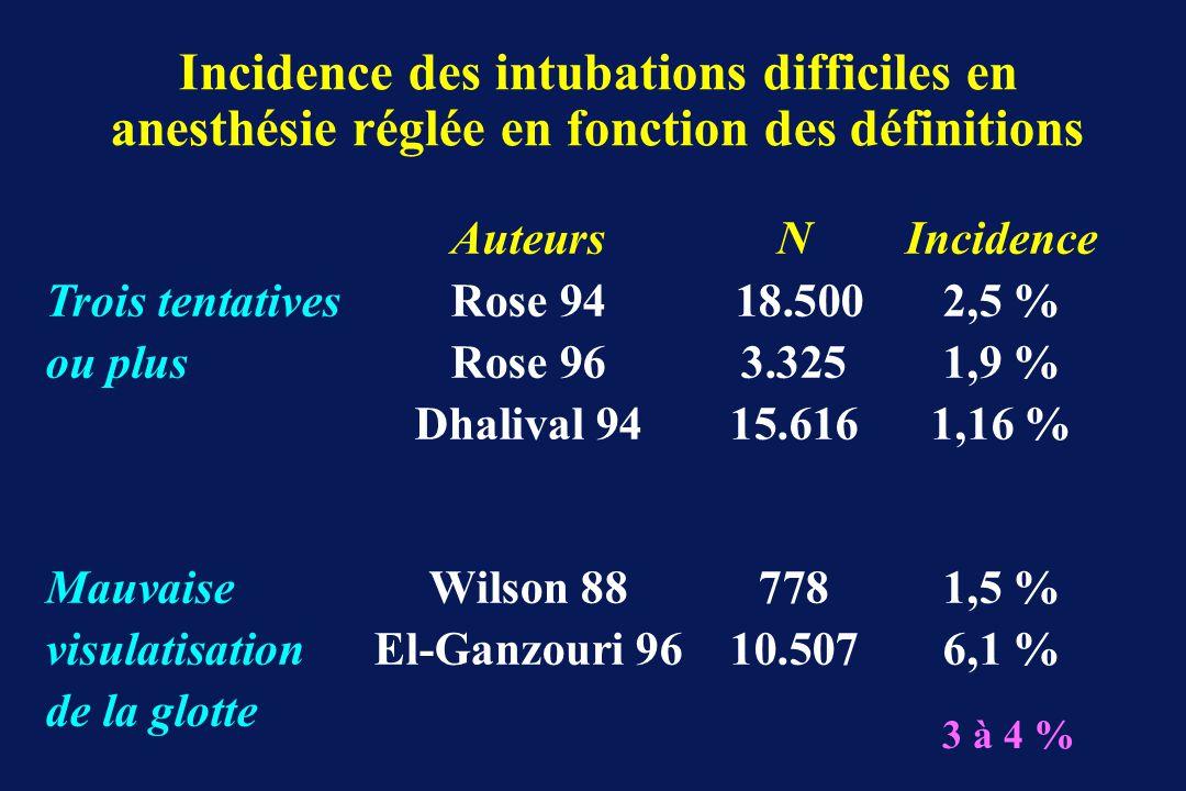 Incidence des intubations difficiles en anesthésie réglée en fonction des définitions
